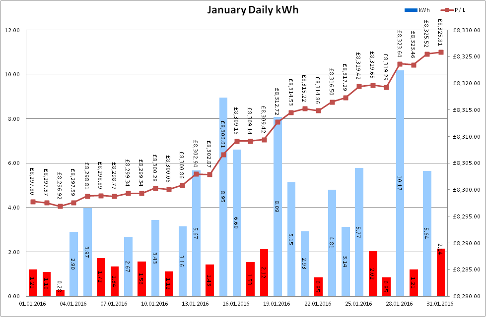 Total Output for January 2016