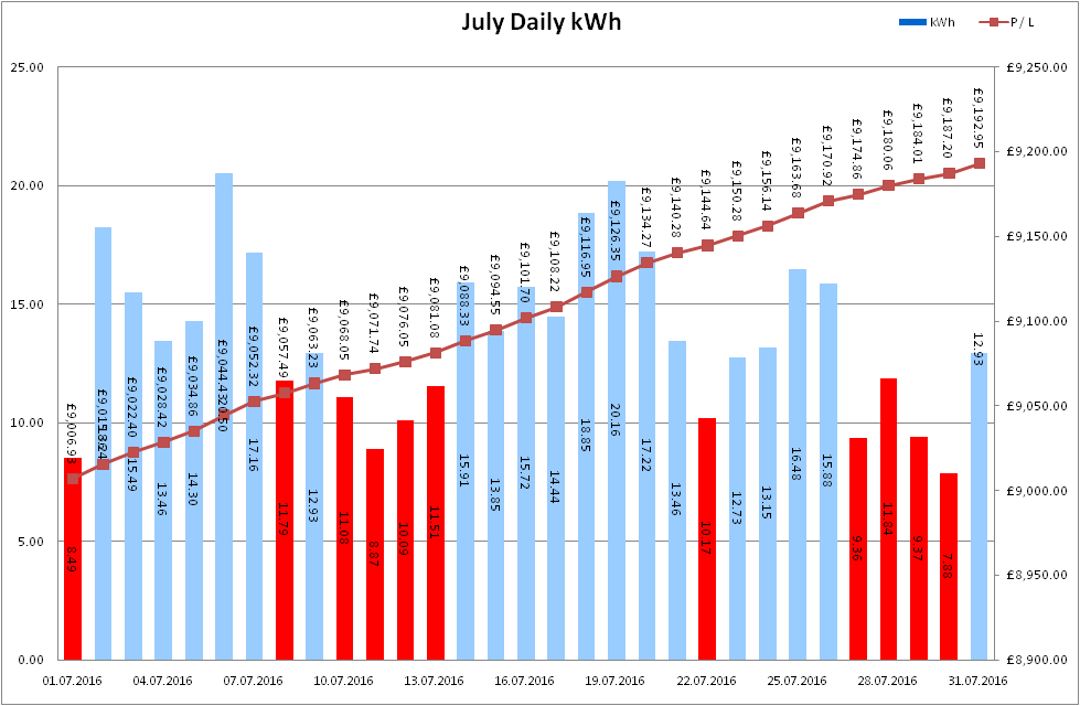 Total Output for July 2016