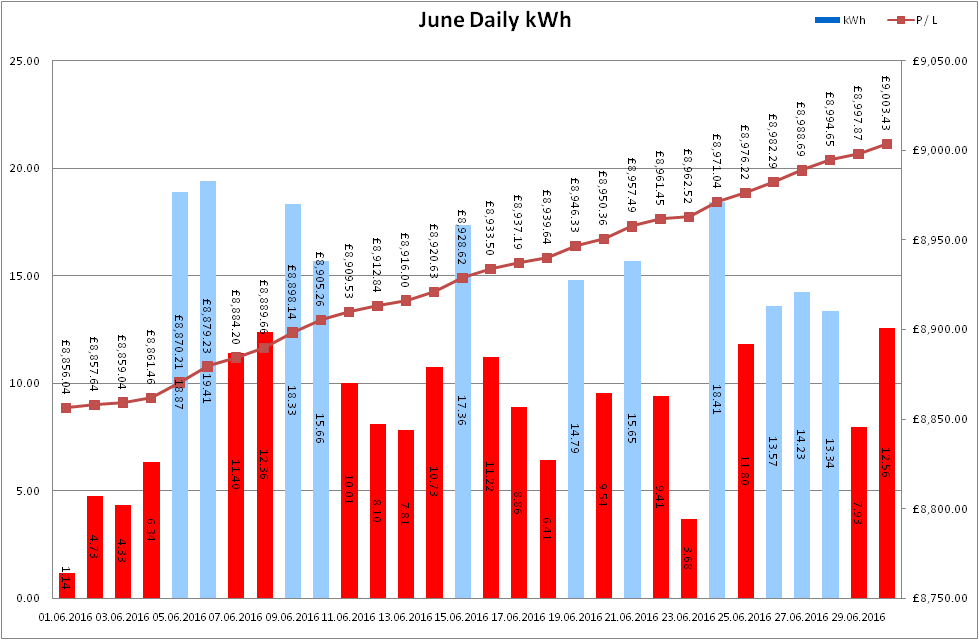 Total Output for June 2016