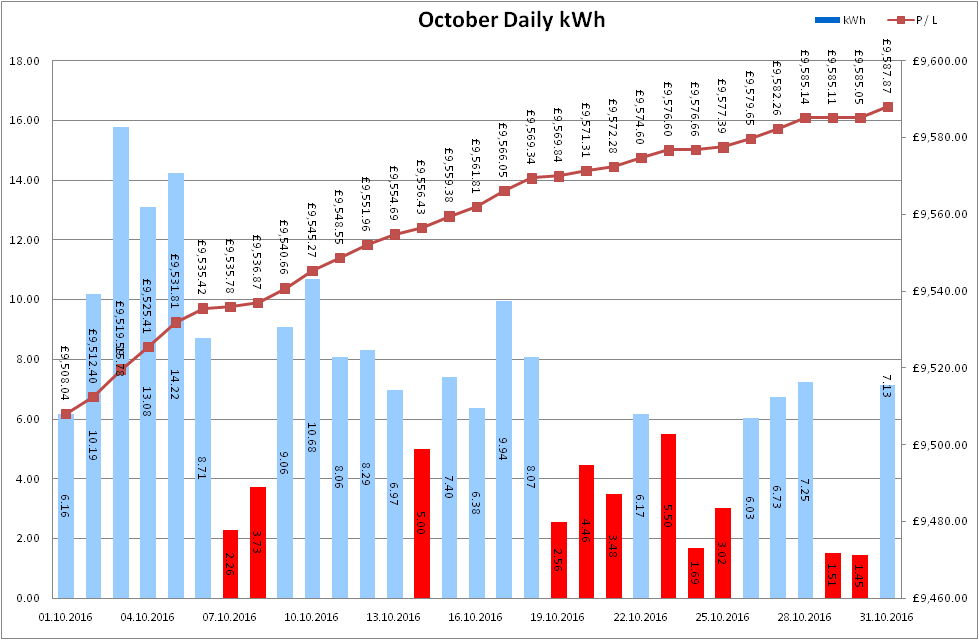 Total Output for October 2016