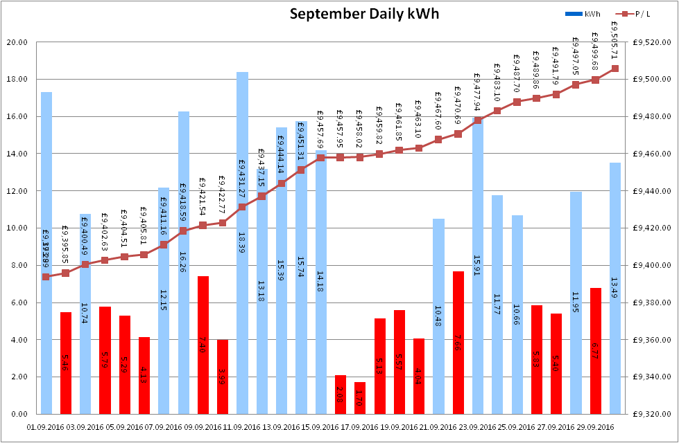 Total Output for September 2016