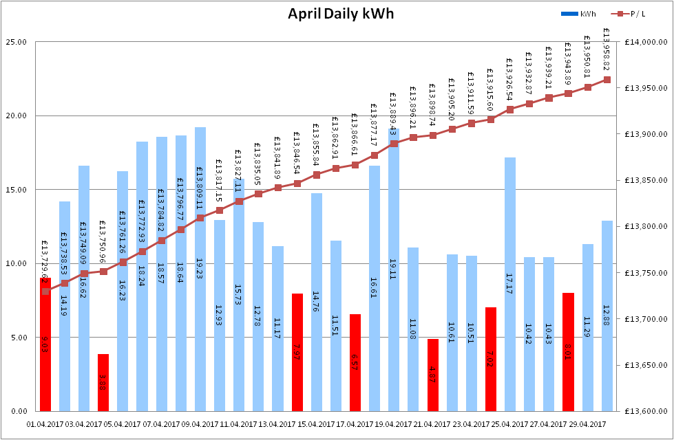 Total Output for April 2017