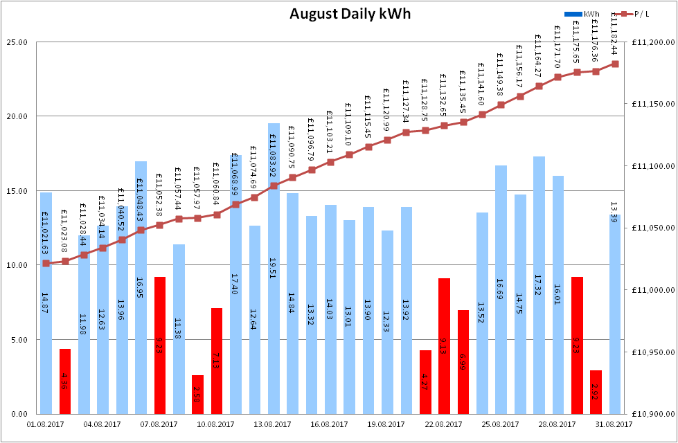 Total Output for August 2017