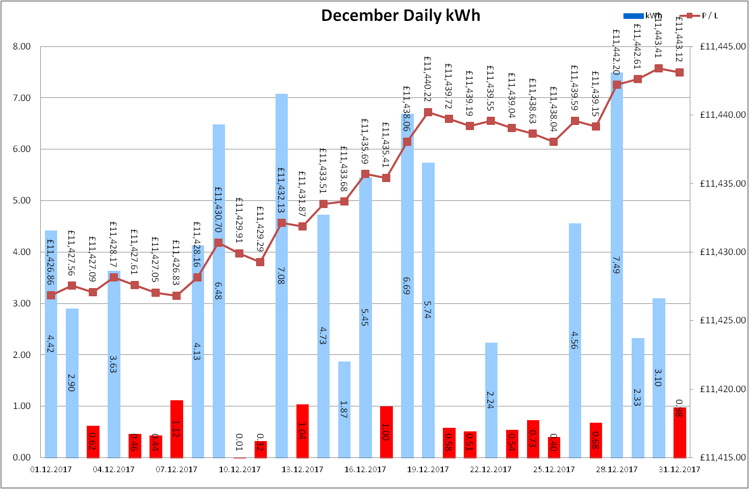Total Output for December 2017