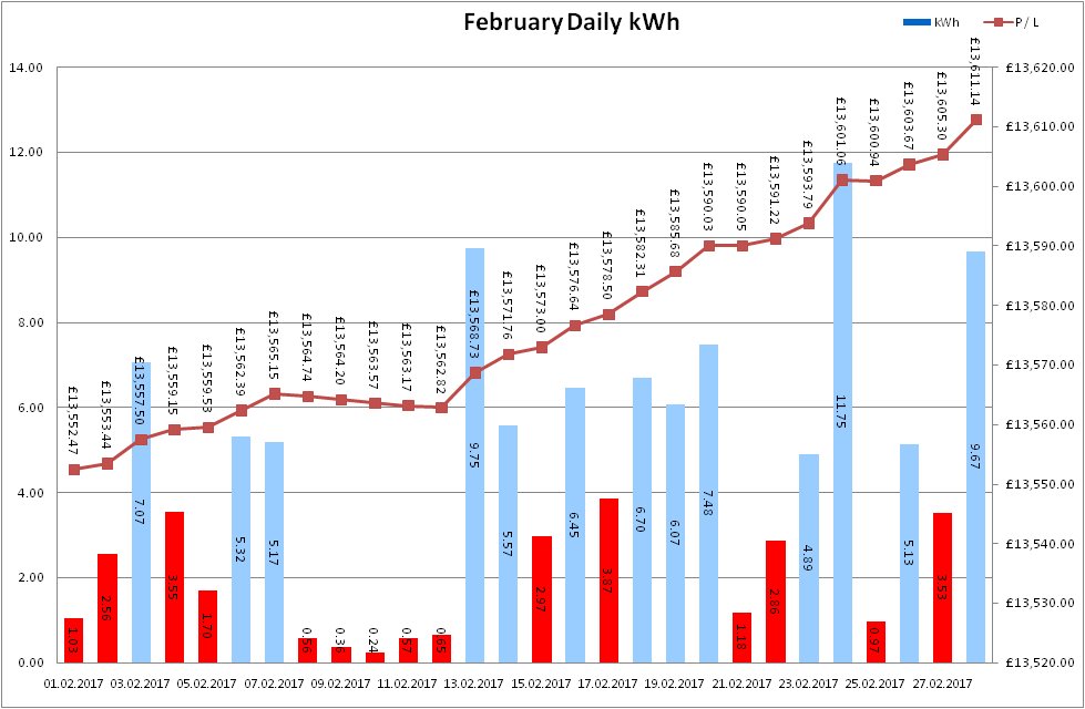 Total Output for February 2017