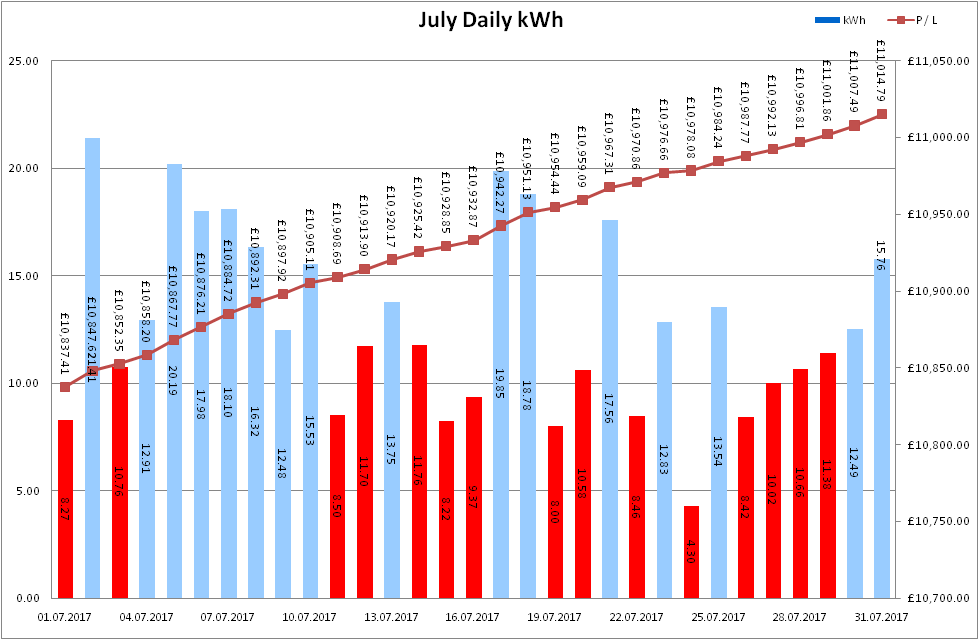Total Output for July 2017
