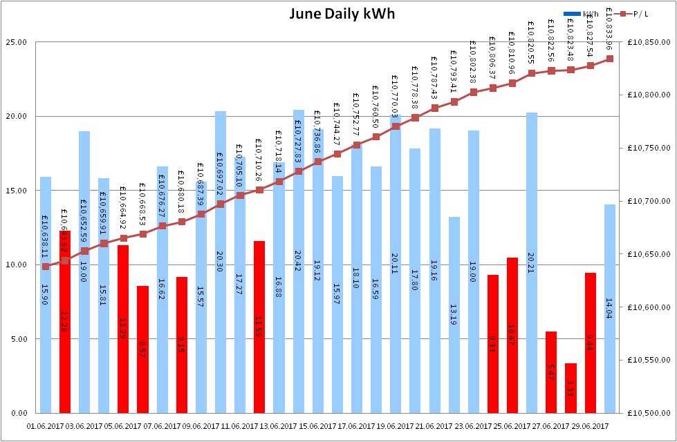 Total Output for June 2017