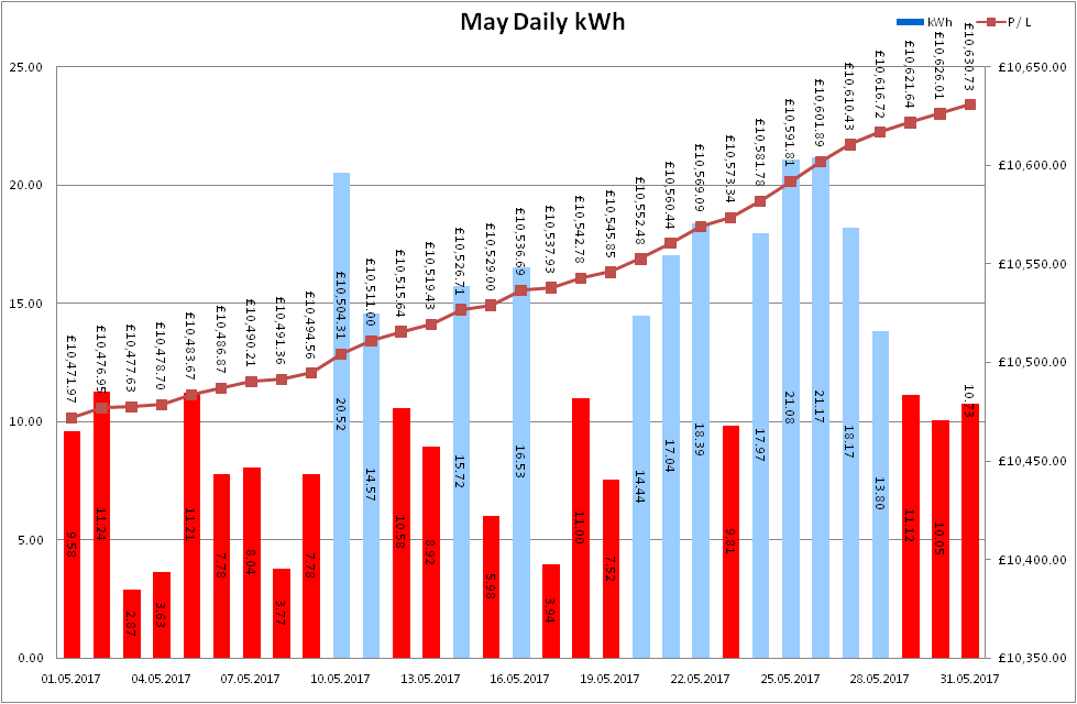 Total Output for May 2017
