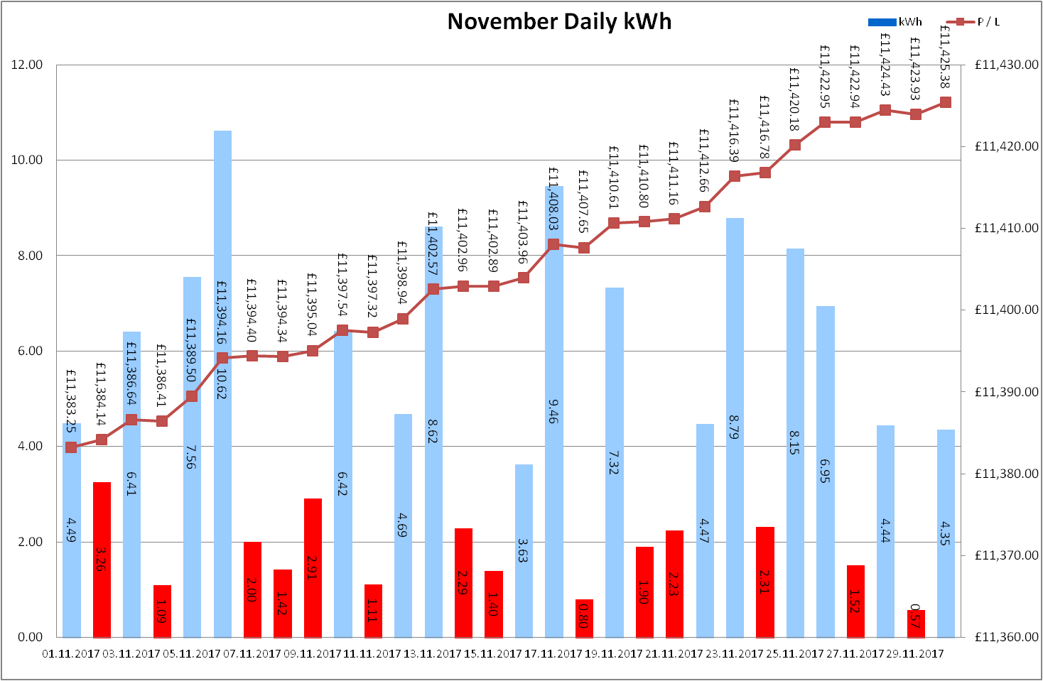 Total Output for November 2017