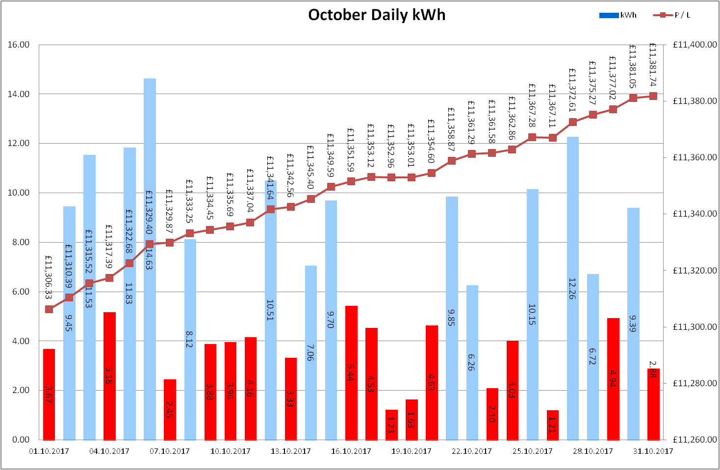 Total Output for October 2017